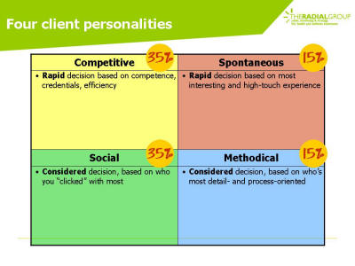 Distribution of customer personalities