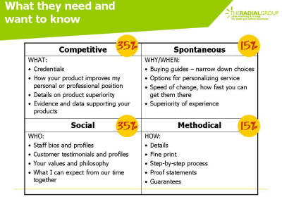 Specific marketing points for each customer personality