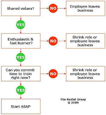 Employee Termination Guide | Should You Fire A Problem Employee The Health Club And Corporate